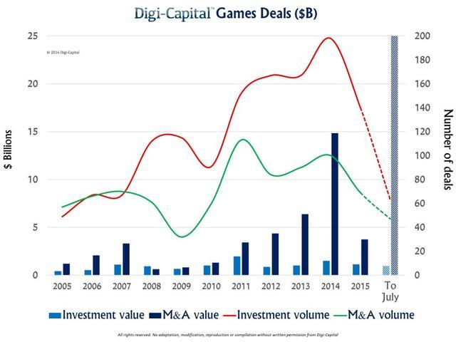全年游戏业并购或破300亿美元 VR领域将引更多关注
