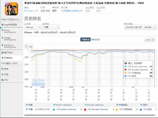 中日美iOS:火影忍者上有潜力 勇者斗恶龙依旧火热