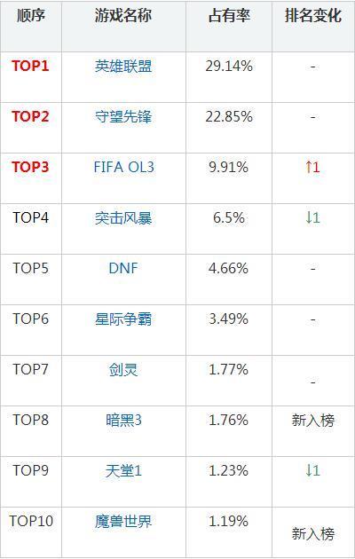 韩国网吧占有率:LOL等于暴雪全家 魔兽杀入前10