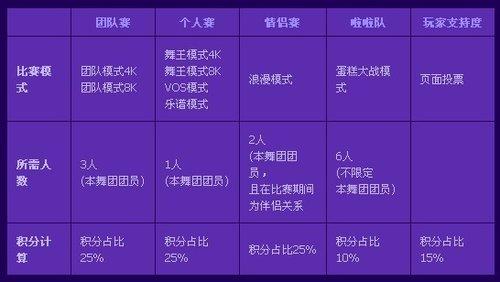 闻歌起舞《QQ炫舞》第二季舞团争霸赛
