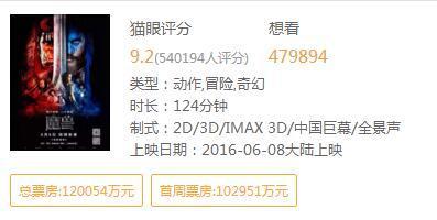 中国观众拯救了魔兽 电影票房已破12亿