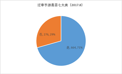 8月手游版号数据:过审940款,SLG数量增长