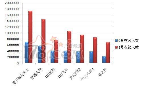 九月热门网游在线人数跟踪 龙之谷下跌