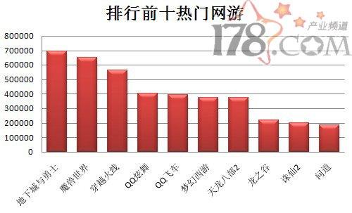 热门网络游戏_2010年十大最热门的网游_CGWR特色专题_新