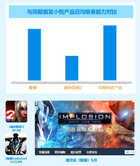 爱游戏4月数据报告:高品质重度网游迎来爆发