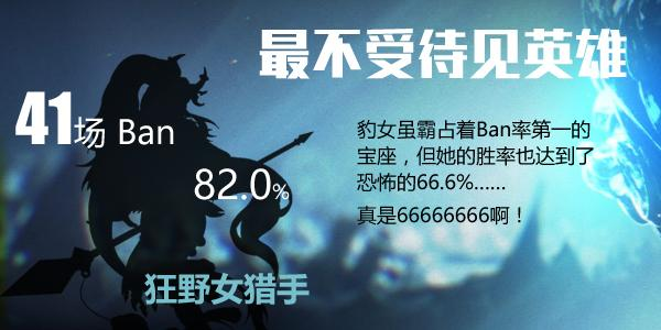 LOLS6小组赛数据揭秘:Uzi伤害已破120000!