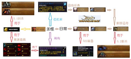 """5.2加入新""""风石""""勇气召唤任务视频预览"""