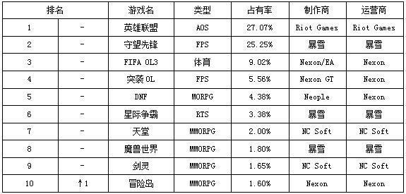一周韩游榜:LoL继续霸榜 《冒险岛》重返TOP 10