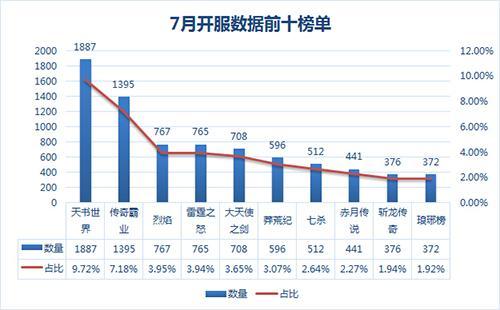 37《琅琊榜》7月流水已破四千万