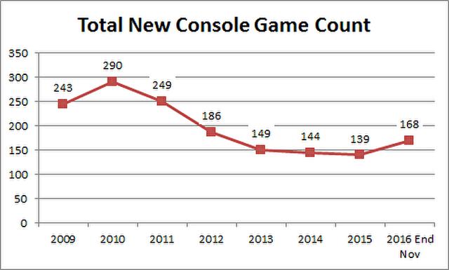 2016实体游戏市场:超300款上架 收入下降