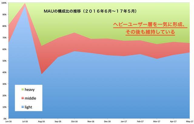 PMGO上线一年人气依旧:MAU超过6000万
