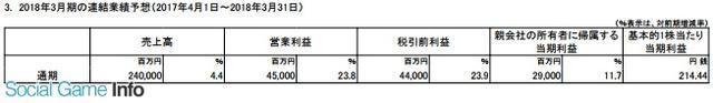 手游业务持续疲软 Marvelous三个季度净利仅1.2亿