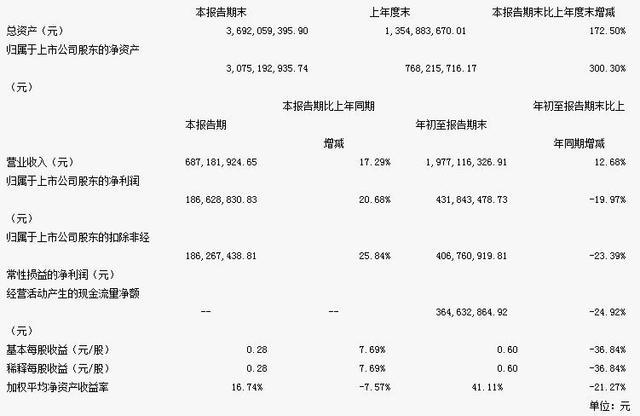 恺英网络前三季度营收19.77亿 净利润同比下降近两成