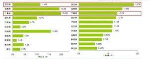 艾瑞:移动游戏广告增速迅猛点击率1.87%