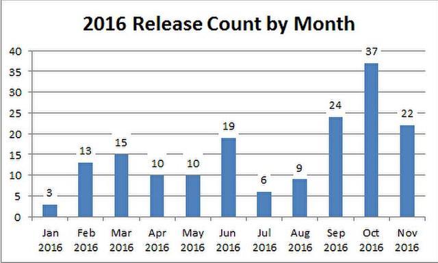 2016年1至11月的发售数量