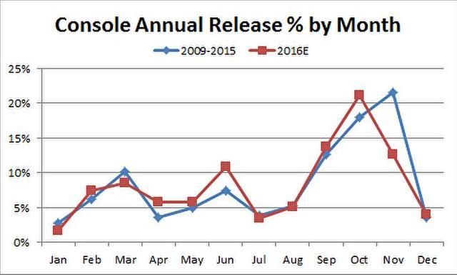 主机游戏月发售数量所占比例,蓝色为2009至2015年平均水平,红色为2016年