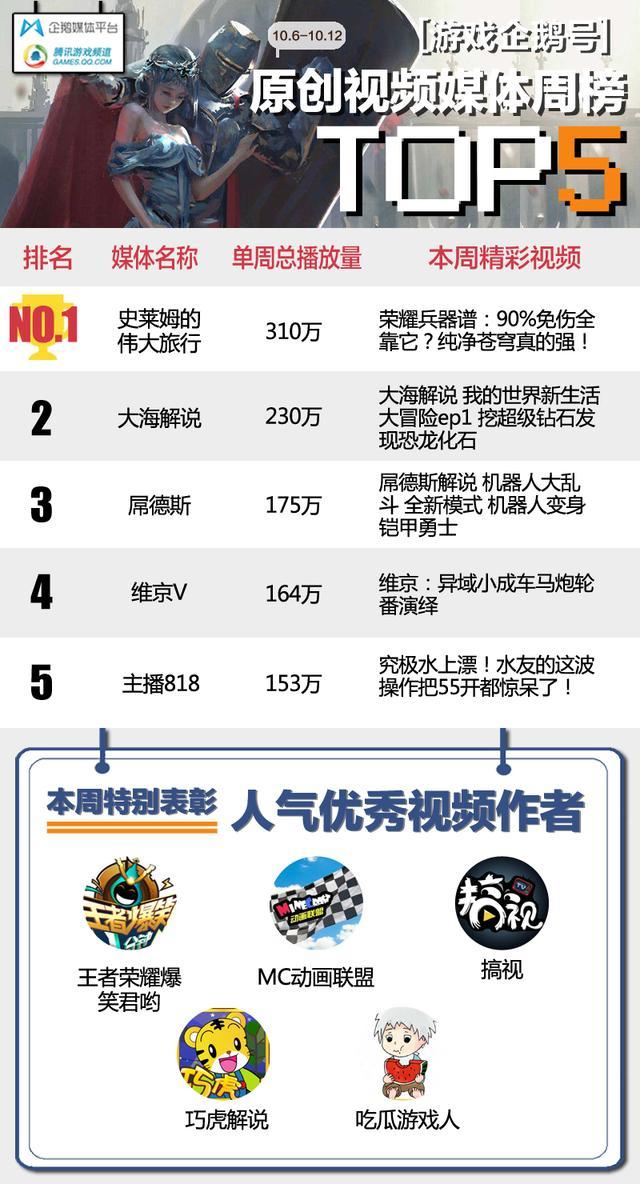 游戏企鹅号一周热榜丨热门文章TOP10,半数EDG