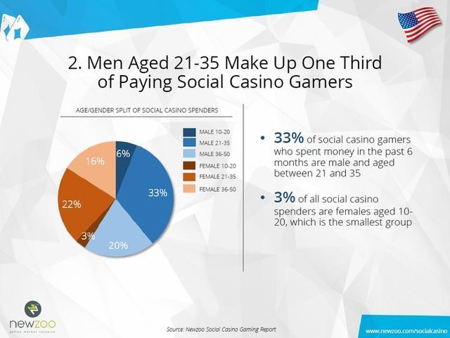 美国社交赌场类游戏的付费玩家三分之一为年龄在21至35周岁范围内的男性