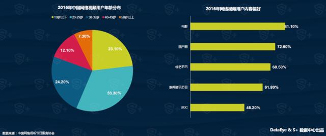 DataEye&S+泛娱乐报告:IP内容平台化趋势明显