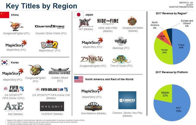 DNF及手游作品表现强劲 NEXON全年销售额135亿