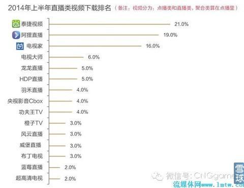 智能电视前景:用户游戏需求占手腕比将达30%