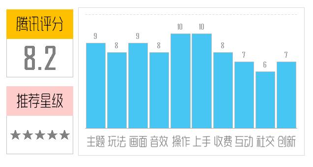 腾讯《神犬小七》评测:最萌神犬丛林大冒险