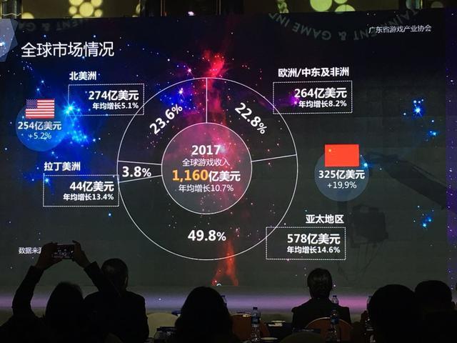 网络游戏--2017年广东游戏市场规模1670.5亿 占全国75.6%份额