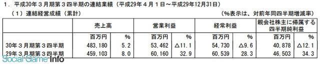 万代南梦宫Q1至Q3财报:主力IP表现稳定 净利润23.6亿
