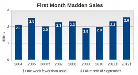 2012年游戏收入降至7年谷底 大制作仍有销路