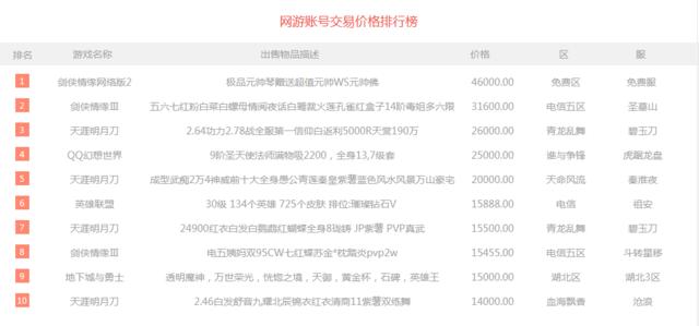 一周交易榜:传奇霸业上升4名 奇迹MU装备卖到43000