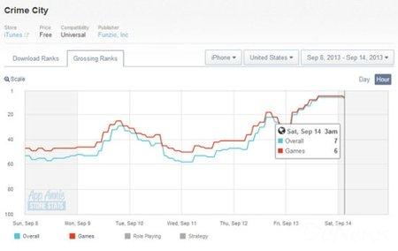上周日美AppStore游戏销售榜:P&D连续53周排名第1