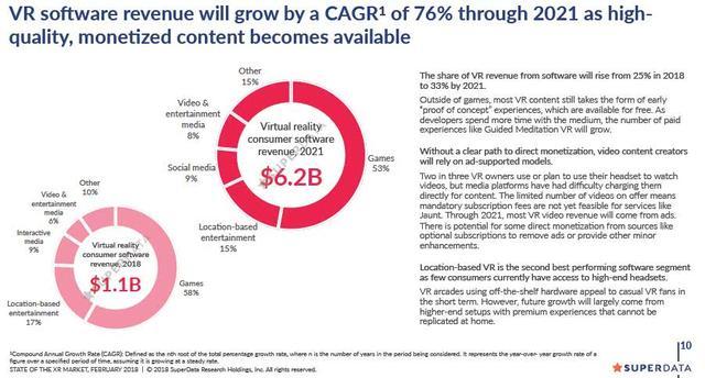 AR/MR年内收入将达32亿美元 2021年超过VR