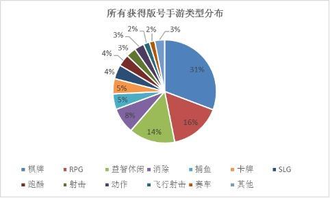 7月手游版号数据:过审698款 七大类占69%