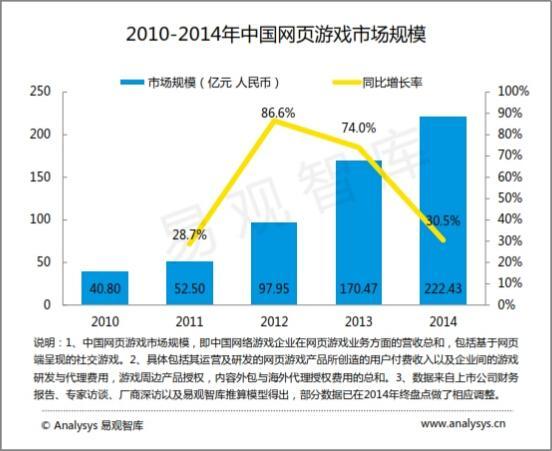 易观:2015中国网页游戏市场年度综合报告