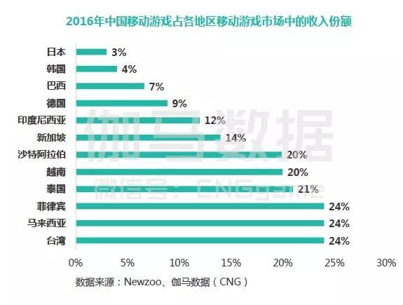 去年收入份额占3% 中国企业如何攻破日本游戏市场?