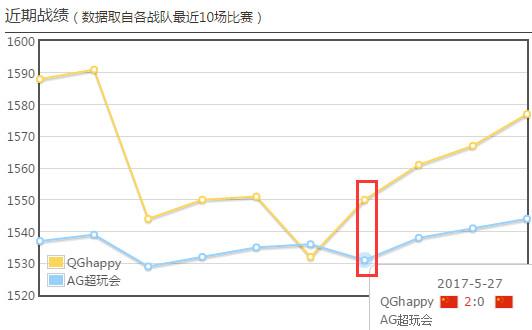 决赛双方数据:AG超玩会掌控野区 QGHappy全线压制