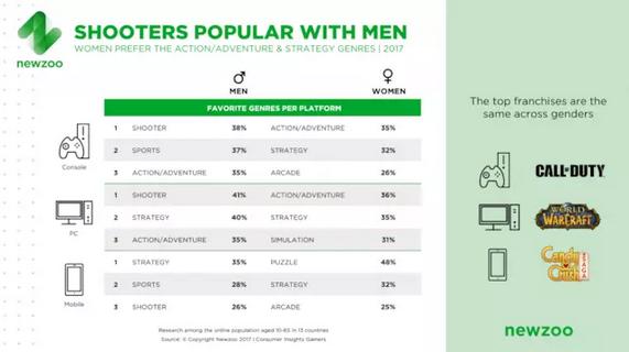 女性游戲用戶達46% 手游性別比接近1:1