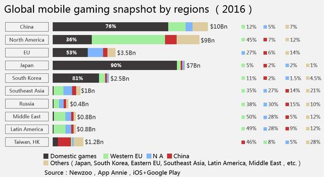 2016年主要移动游戏市场各国游戏占有率统计,其中黑色部分代表本国游戏占有率,由此可见进入日本市场的难度(图表来源:游族网络)