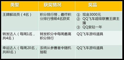 """""""飞""""说不可《QQ飞车》主播筛选比赛"""