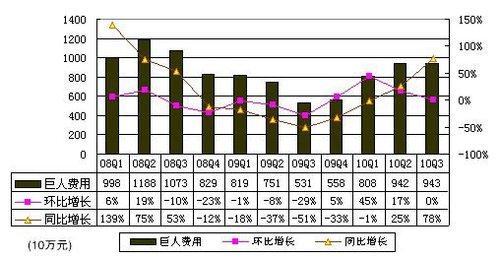 图解财报:巨人Q3营收3.387亿元 环比增4.3%