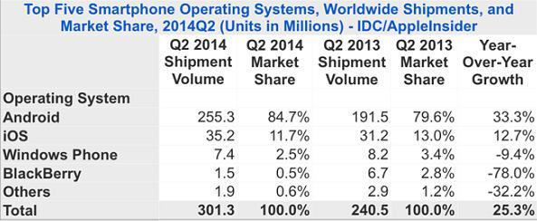 苹果Q2市场份额下滑到11.7% Android出货2.553亿台