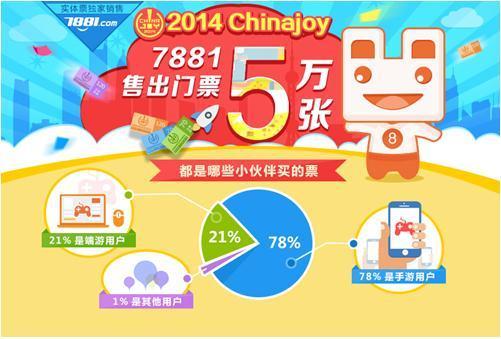 7881售出5万张CJ实体票 购买者78%为手游用户