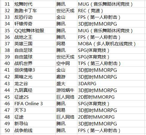 2014年05月网吧百名排行榜