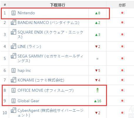 AppAnnie日本2月指数:2款国产手游进前10
