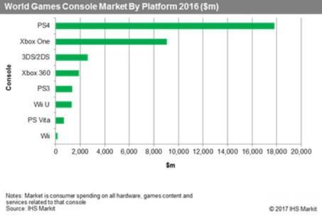 索尼占全球游戏机57%市场份额 玩家消费197亿美元