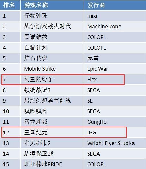 亚马逊商店2017上半年手游收入榜单:中国游戏占3席