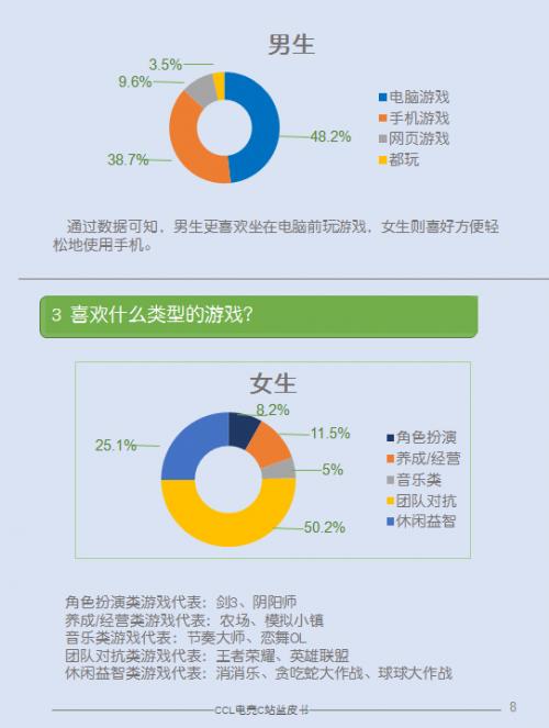 大学生电竞调查:超50%女生最爱LOL与王者荣耀