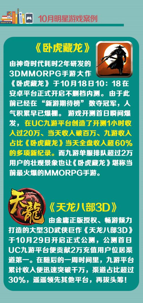UC九游10月报告:卧虎藏龙、天龙八部3D引领手游