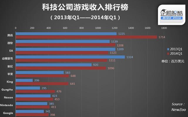科技公司游戏收入排行榜