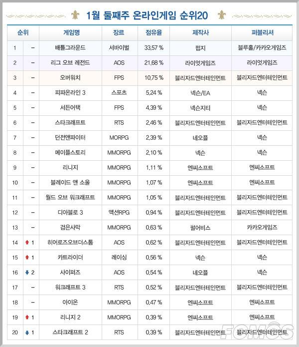 一周韩游榜:绝地求生继续霸榜 风暴英雄升至14位
